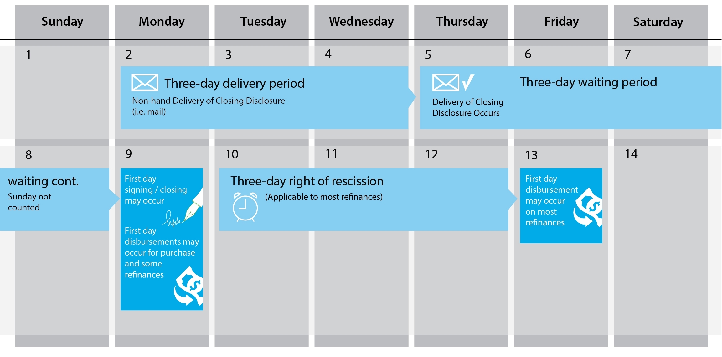 How The Trid Closing Disclosure Delivery Period Works