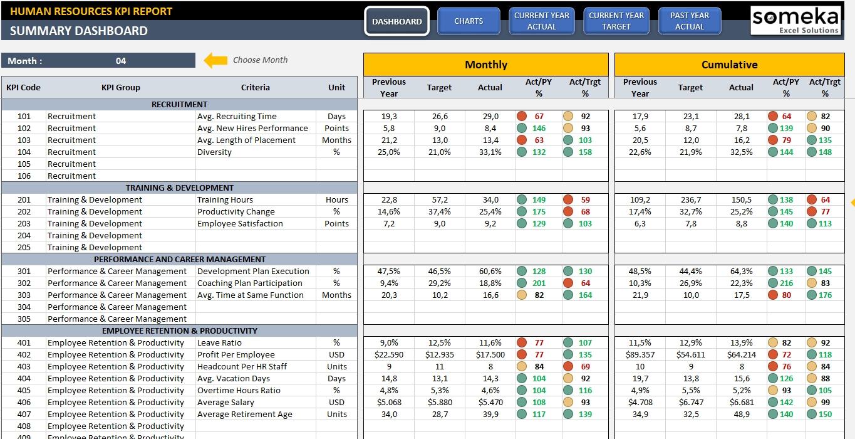 Employee Kpi Template In Excel - Hr Kpi Dashboard | Kpi